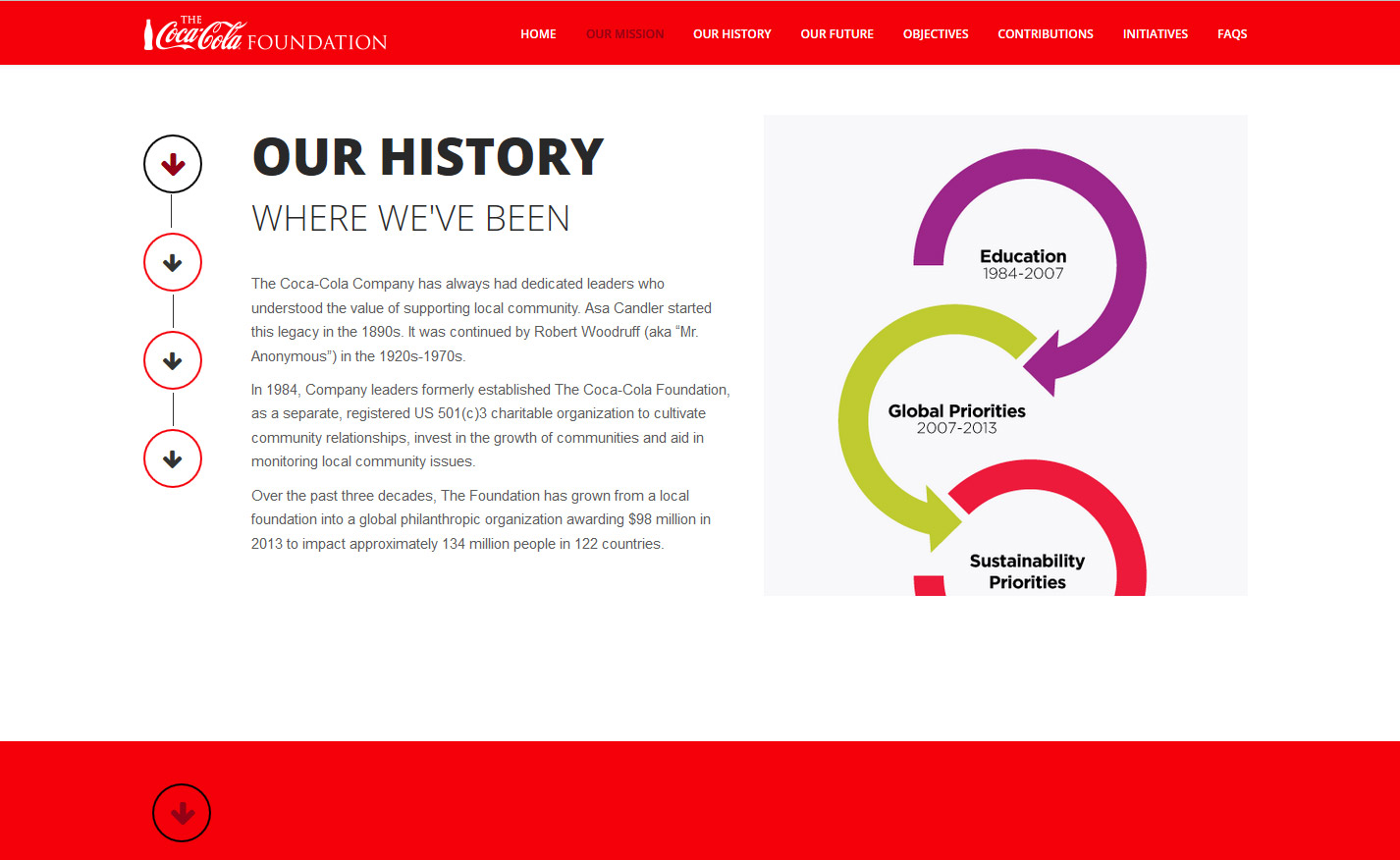 Coca-Cola Foundation Website